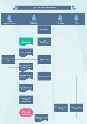 Project File Management Flowchart Examples