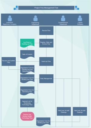 Exemple de diagramme de flux de gestion de fichier du projet