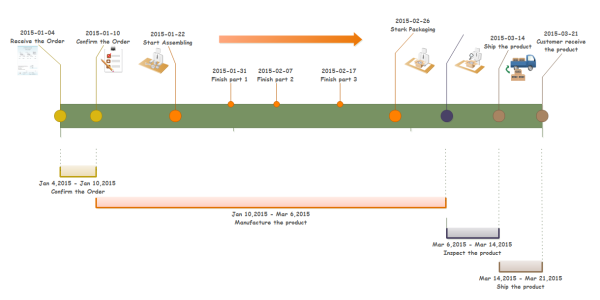 example of a timeline for a project
