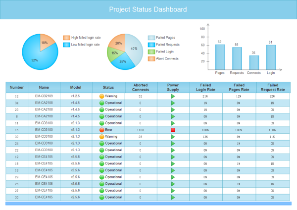 project status dashboard templates and examples
