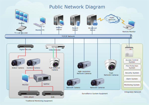 Public network diagram examples for Cctv layout software