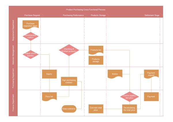 Purchasing Department Flowchart Template