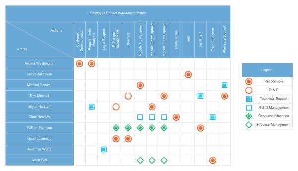 Download Relationship Matrix Templates in PDF Format