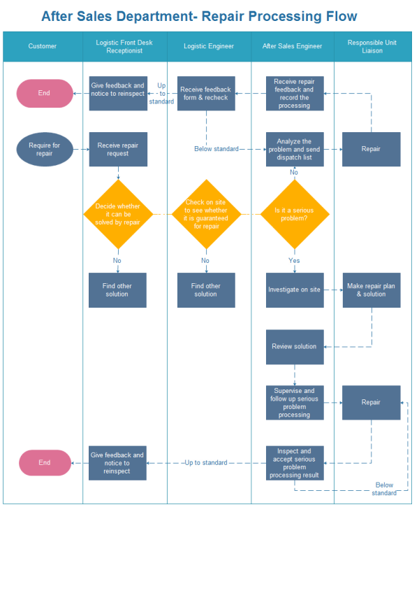 Repair Processing Flowchart - Flow chart format