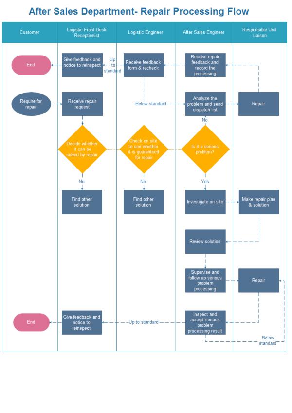 repair processing flowchart