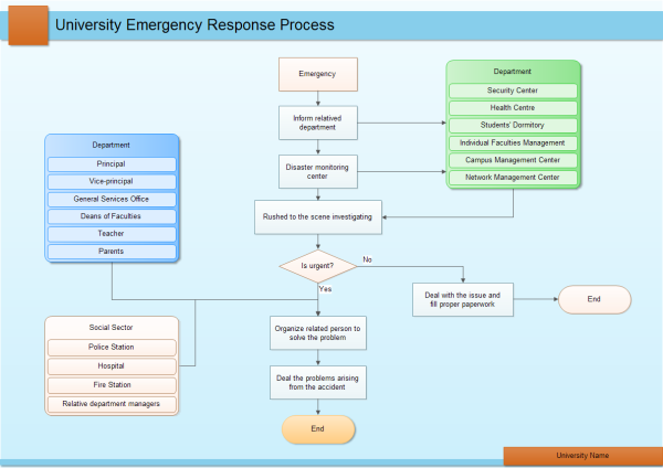 response process flowchart templates and examples