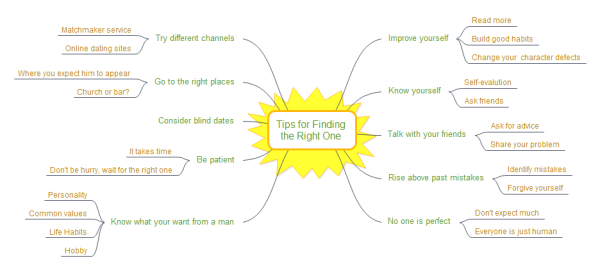 Right One Mind Map Template