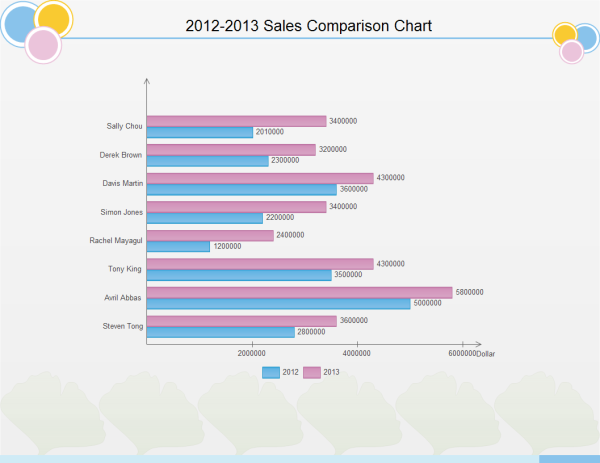 sales comparison chart examples and templates