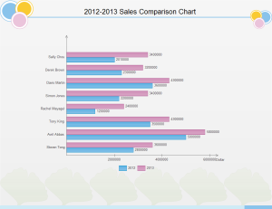 Sales Comparison Chart Examples