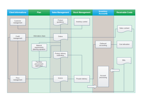 Sales Management Flowchart Template