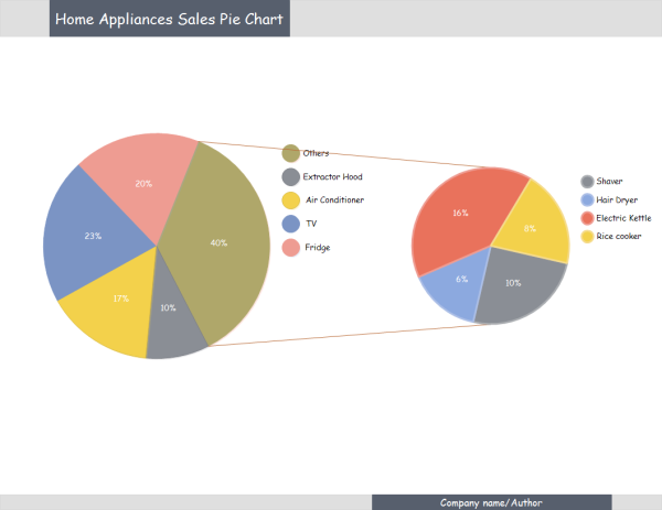 Sales report pie chart