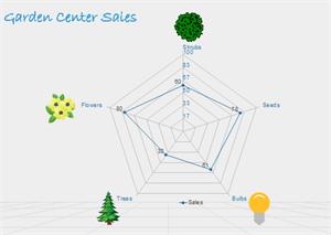 Modèle de graphique en radar