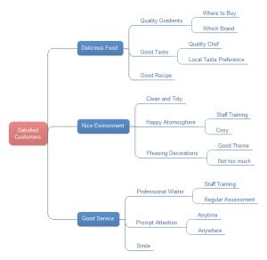 Exemplos de Gráficos de Árvore - Clientes Satisfeitos