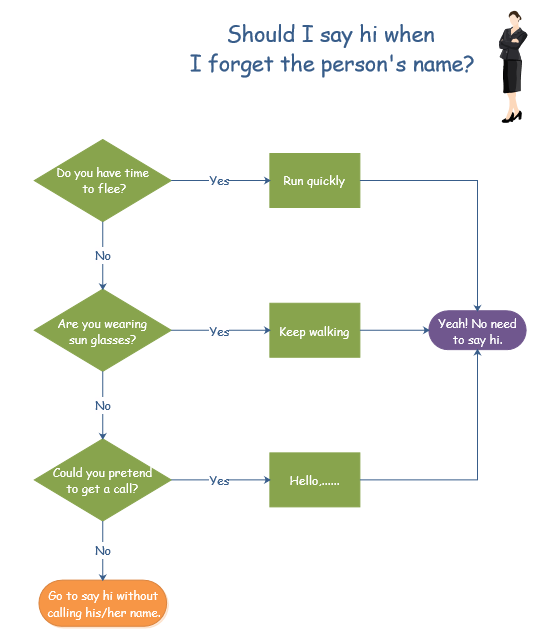Funny flowchart example should i say hi Easy flowchart software