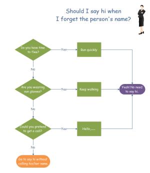 Exemples de diagramme de flux - dire bonjour