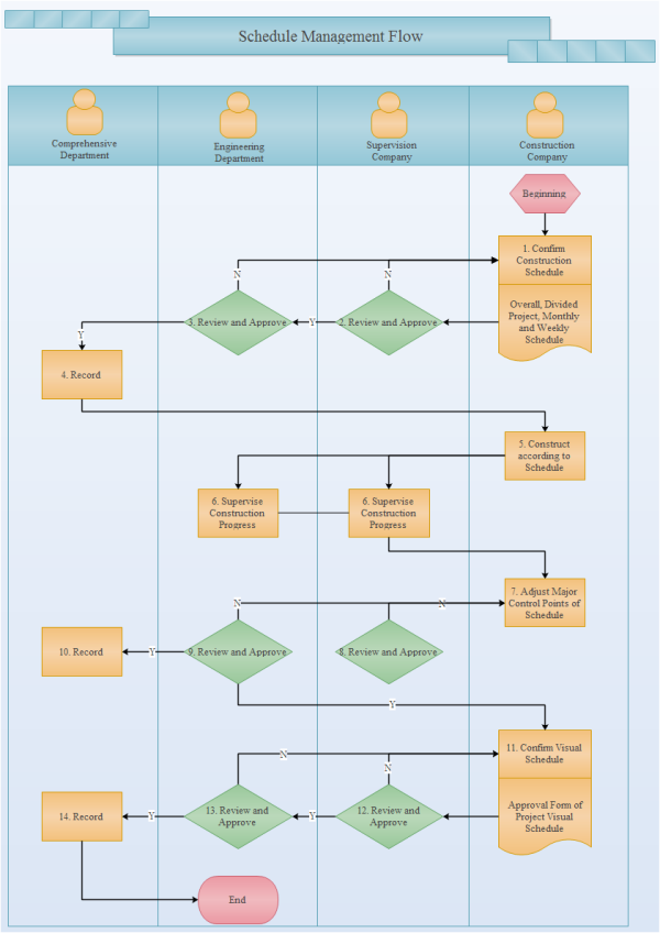schedule management flowchart examples and templates