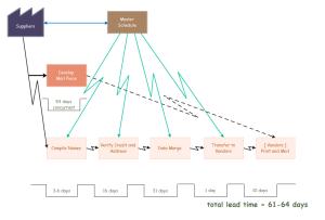 Exemple de cartographie de flux de valeur en calendrier