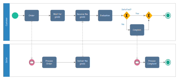 ショッピングプロセスのBPMN 図の実例
