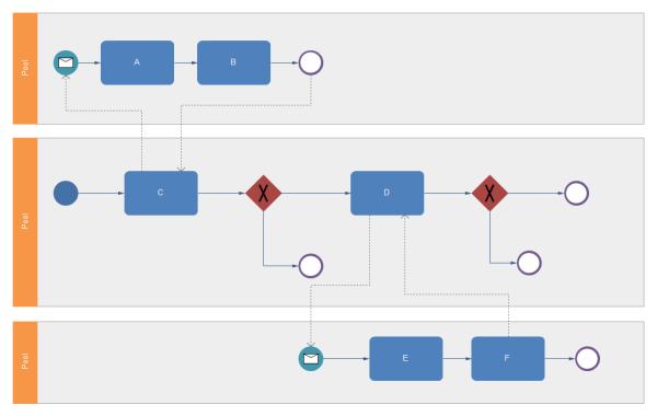 簡単なBPMN 図テンプレート