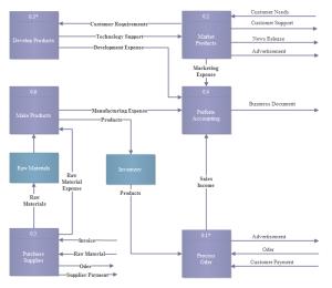 Beispiele für einfache Datenfluss-Modelle