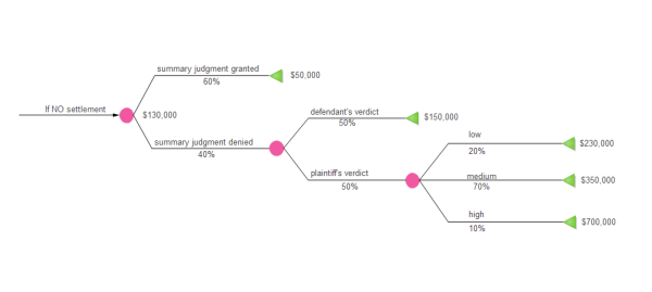 Examples of Decision Tree – Decision Tree Template