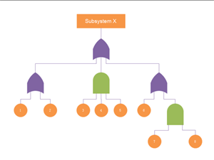 Simple Fault Tree Example