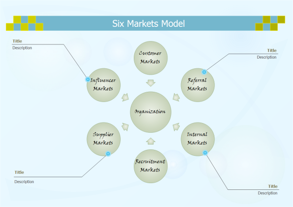 Six Markets Model Example