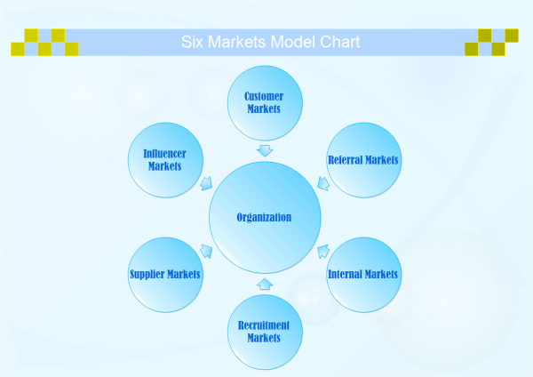 Six Markets Model Chart Template