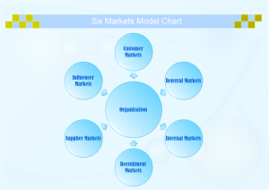 Six Markets Model Chart Examples