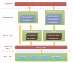 Exemple d'architecture de logiciel