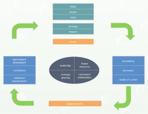 Exemple de logiciel de diagramme TQM