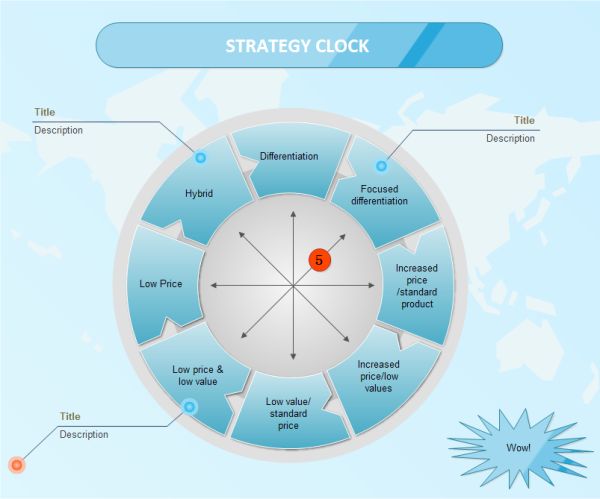it strategy template