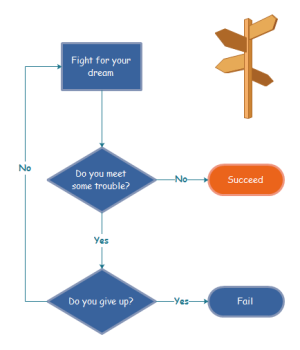 Success Flowchart Examples
