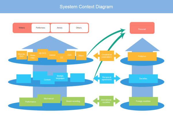 System context diagram examples and templates system context diagram template ccuart Images