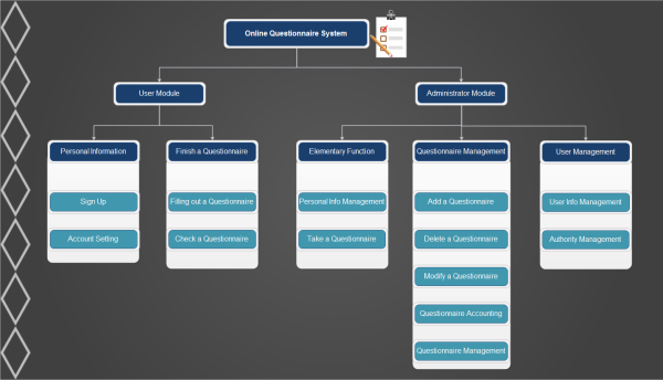 Hierarchy diagram examples free download system hierarchy diagram template ccuart