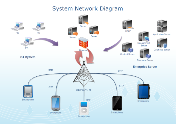 Download System Network Diagram Templates in PDF Format