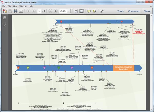 Modèle de barre de planning en PDF