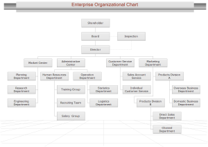Trade Enterprise Org Chart Examples