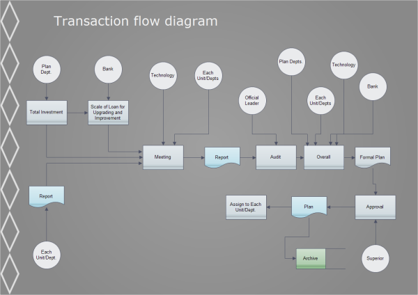 Transaction Flowchart Template