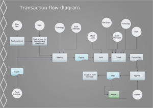 Transaction Flowchart Examples