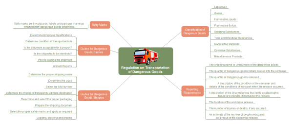 Transportation Goods Mind Map Template