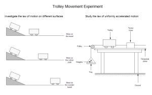 Trolley Movement Experiment Examples