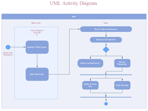 UML Activity Diagram Template