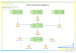 UML Component Diagram Examples