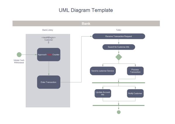 Edraw UML 図テンプレート