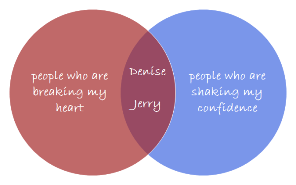 venn diagram examples and templates