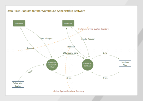 Warehouse Data Flow Diagram Examples And Templates