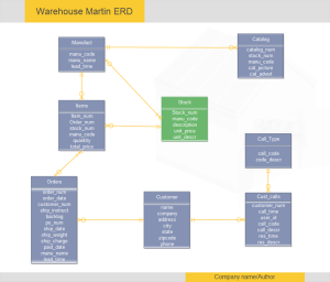 er diagram template warehouse martin erd diagram - Erd Free