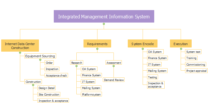 work breakdown structure information system example