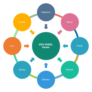 Wealth Idea Wheel Examples